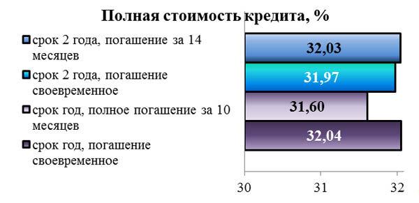 Полная стоимость кредита: чем отличается от процентной ставки и как ее узнать?   pro-banking.ru