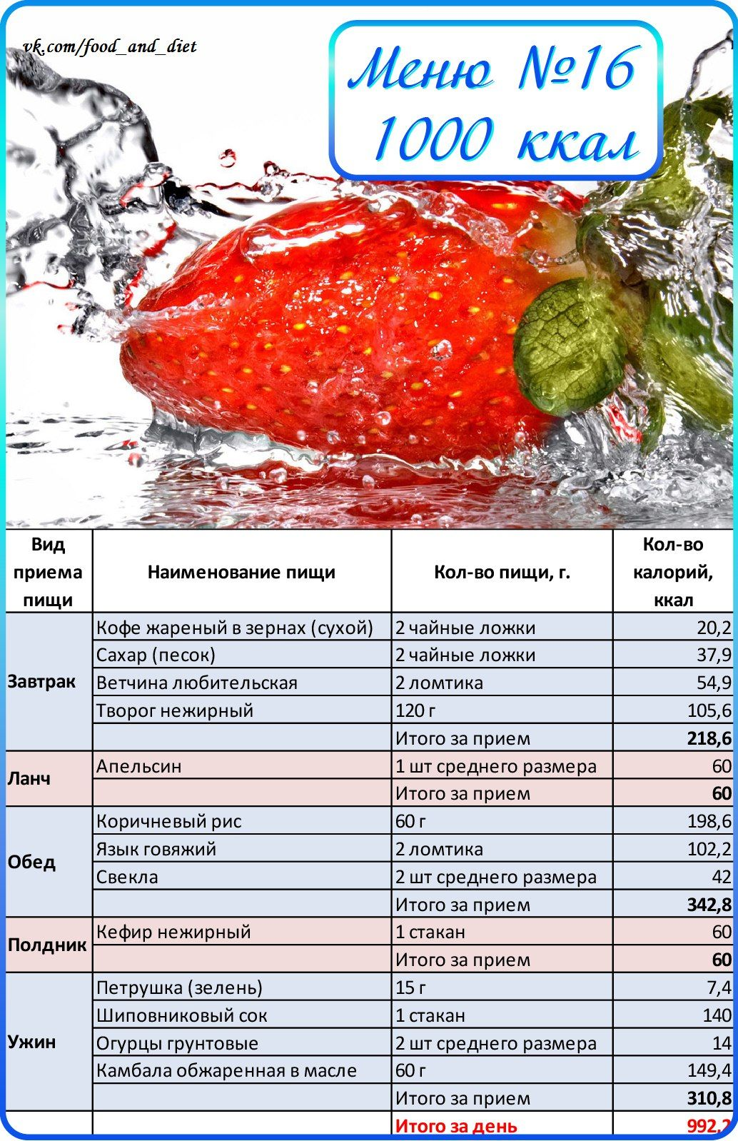 Дефицит калорий для похудения. расчет, норма в день, формула, диета, таблица продуктов, меню