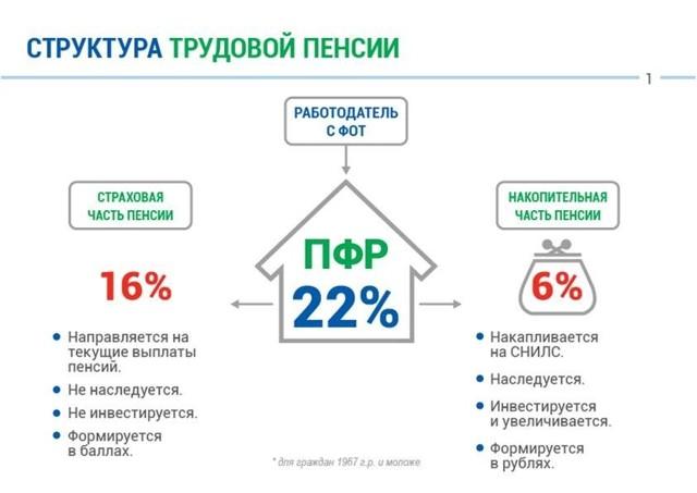 Какой нпф лучше выбрать: обзор фондов и главные критерии