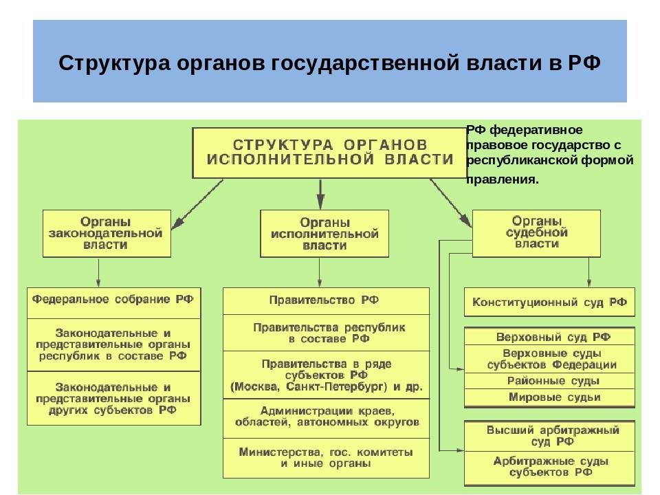 Исполнительная власть — википедия с видео // wiki 2