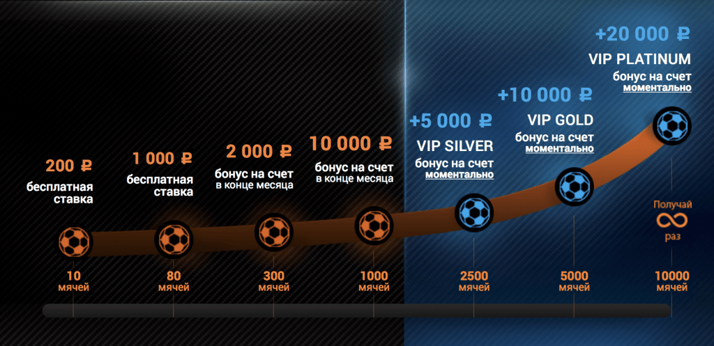 Фрибет винлайн: бонус до 15 000 рублей для новых игроков winline