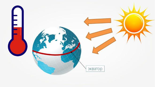 Где находится озоновый слой? что это - озоновый слой и почему его разрушение вредно?