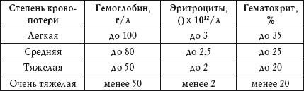 Лимфоциты: норма в крови, таблица по возрасту у женщин, мужчин, детей, за что отвечают и как обозначаются в анализе крови