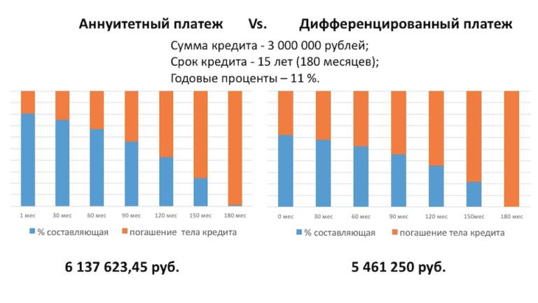 Что такое дифференцированный платёж по кредиту? — finfex.ru