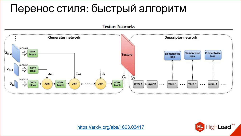 Обзор методов эволюции нейронных сетей