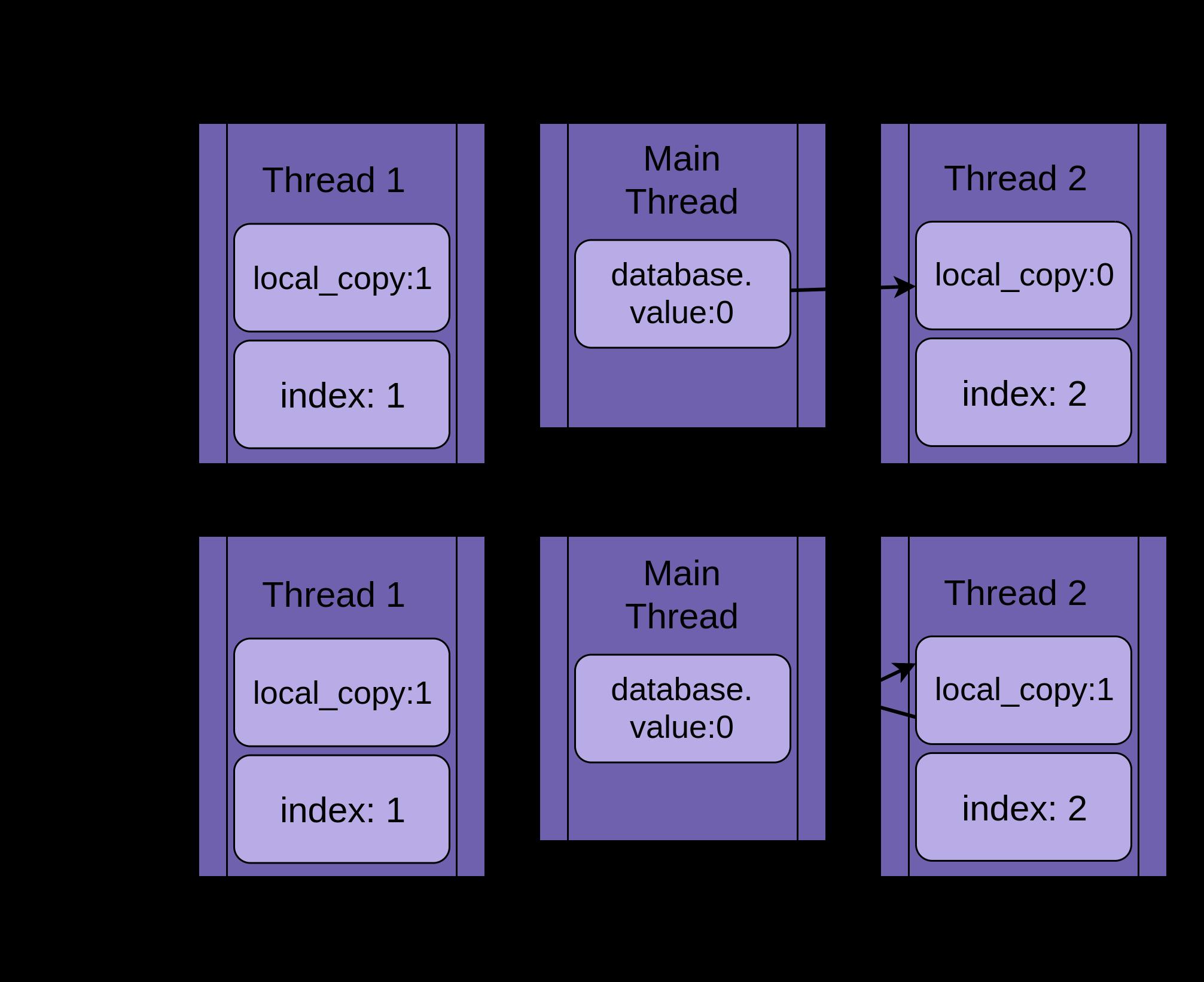 Процессы и потоки: многозадачные и многопотчные системы, отличие процесса от потока, преимущества и недостатки многозадачных систем, состояния гонки, posix потоки.