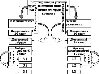 Классификация условий труда по тяжести и напряженности трудовых процессов