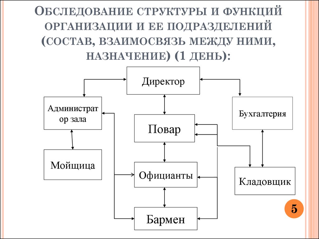 Структурные подразделения организации: виды