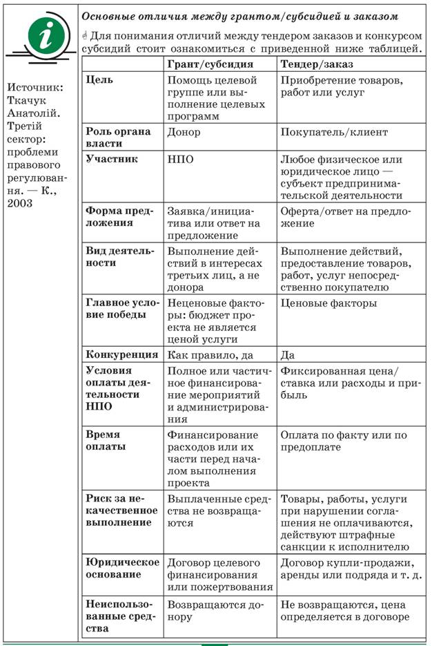 Субвенция и субсидия: понятия, различия и общие черты, примеры