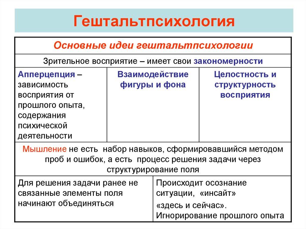 Гештальт-психология: что это такое простыми словами, чем занимается психолог во время терапии, какие методы использует, особенности психологического направления