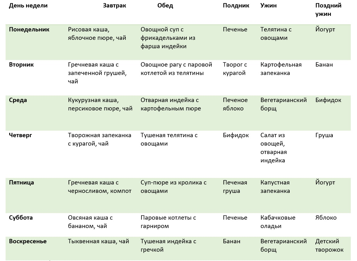 Элиминационная диета - характеристики, состав, применение, рецепты, польза и вред