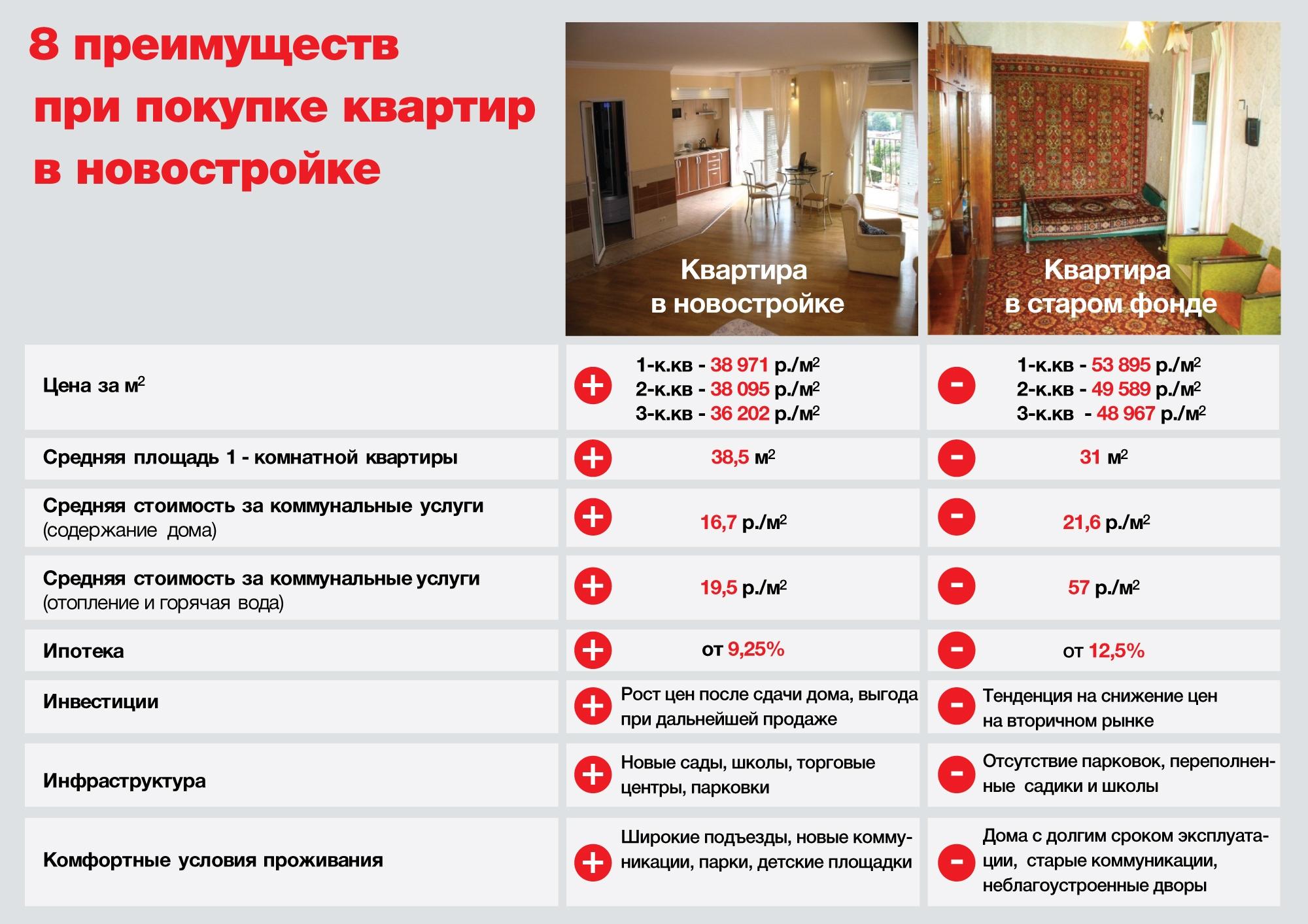 Комиссия при съеме квартиры – чем она отличается от залога при аренде жилплощади?