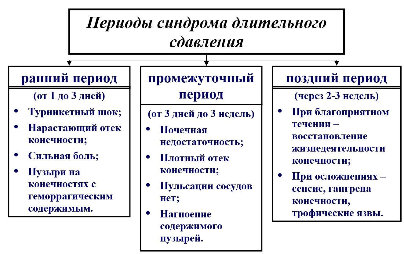 10.3. классификация синдрома длительного сдавления
