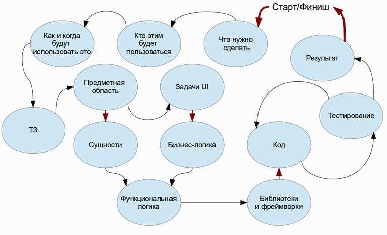Модель предметной области: понятие, структура и основные принципы