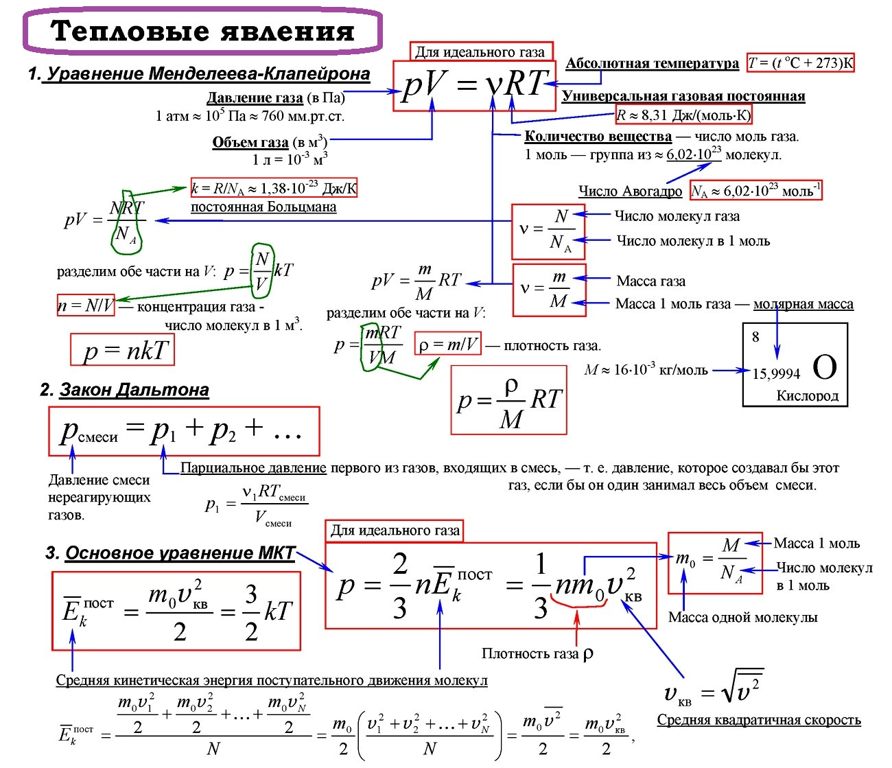 Термодинамика | энциклопедия кругосвет