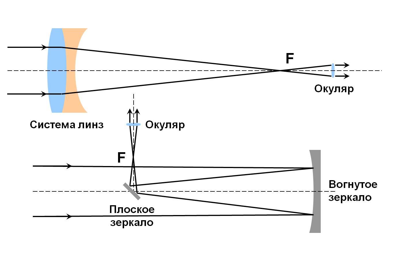 Что такое рефлекторы и какие они бывают