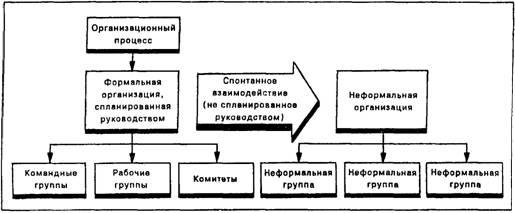 Формальные и неформальные группы: сущность, динамика | основы менеджмента