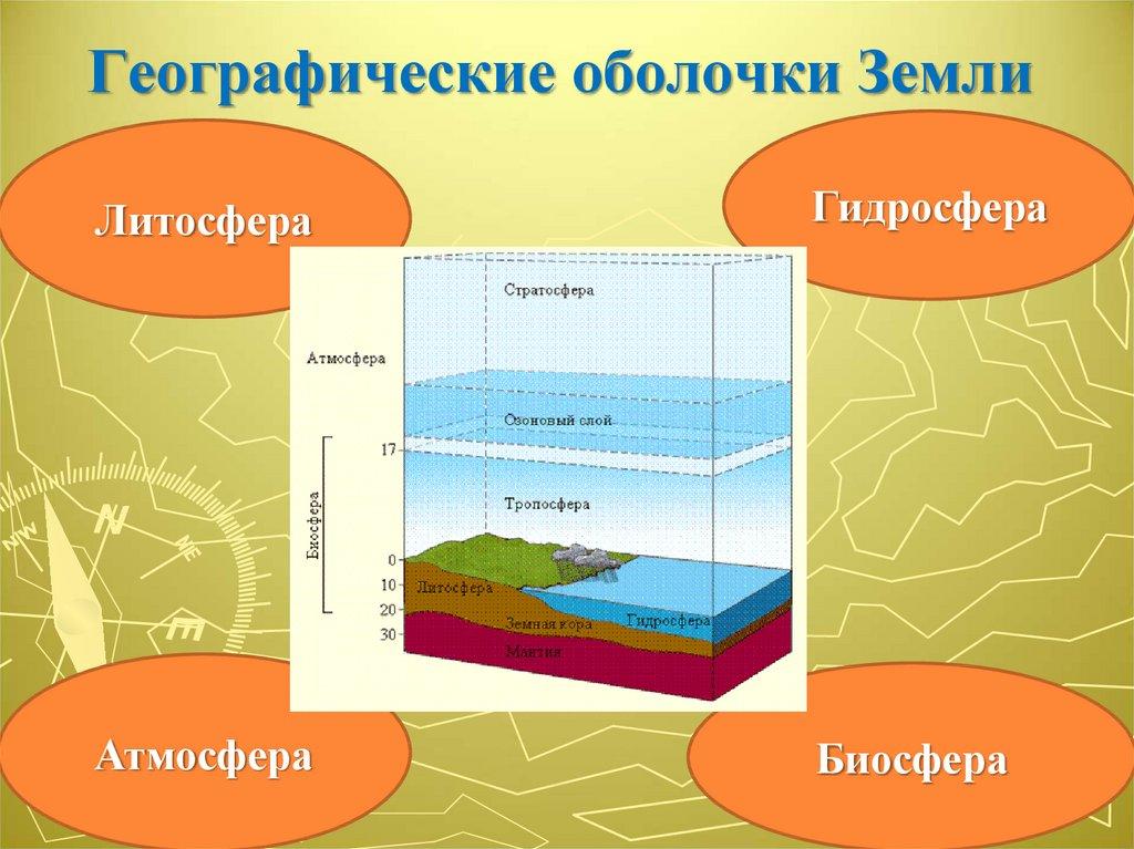 Свойства географической оболочки