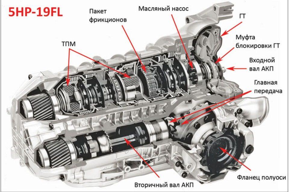 Коробка передач типтроник: как пользоваться и менять масло, плюсы и минусы, отзывы