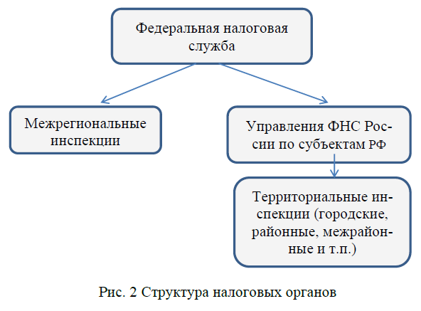 Налоговая система россии
