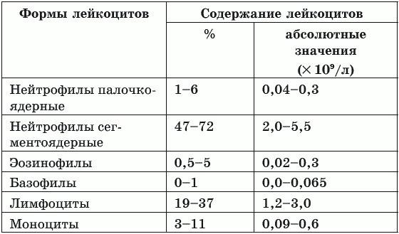 Значение анализов на антитела igg, igm, iga в диагностике инфекций