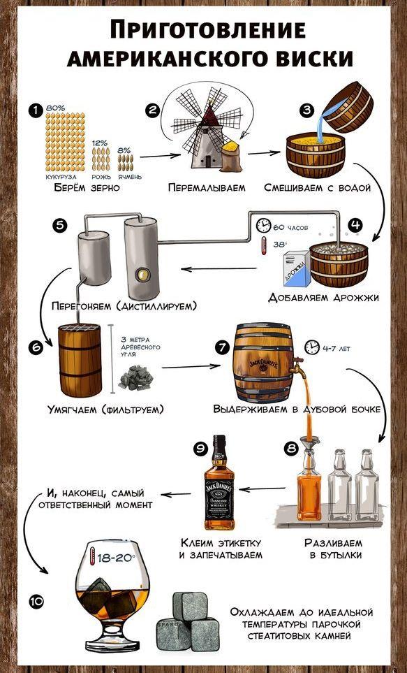 Бурбон: что это за напиток, в чем разница с виски, как правильно пить