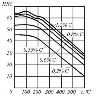 Отпуск стали: технологии термической обработки