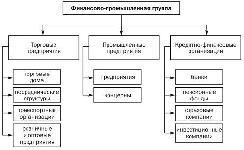 Консорциум - это... что такое консорциум: определение понятия, создание консорциума, особенности консорциума, консорциум финансового типа