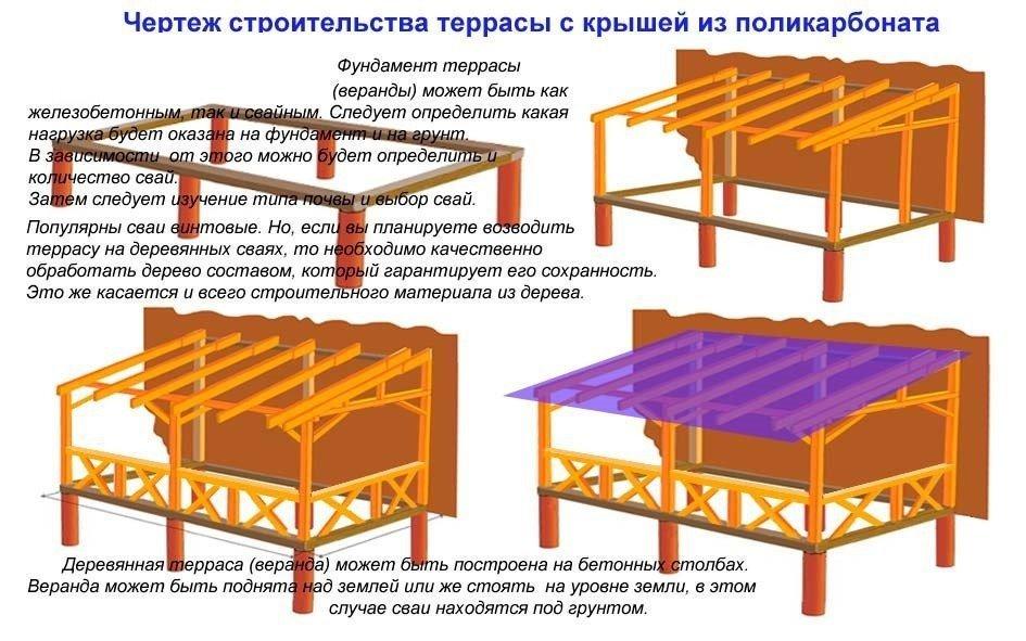 Открытая терраса: отличия от веранды, примеры оформления