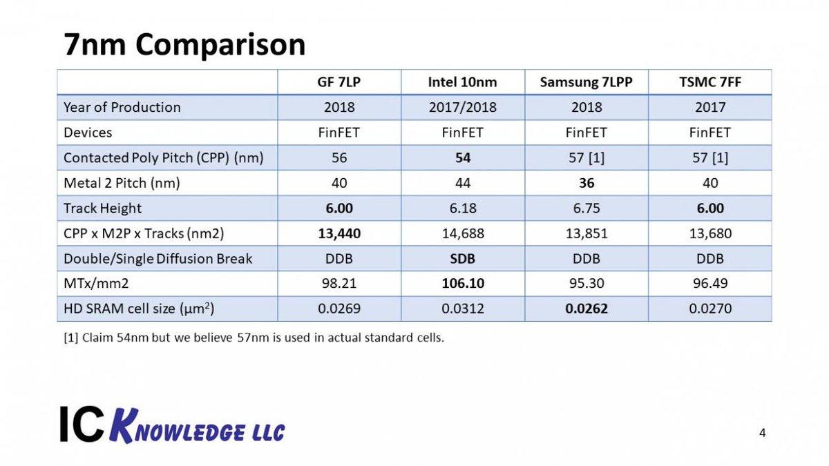 7 нм против 12: очем говорит технологический процесс процессора