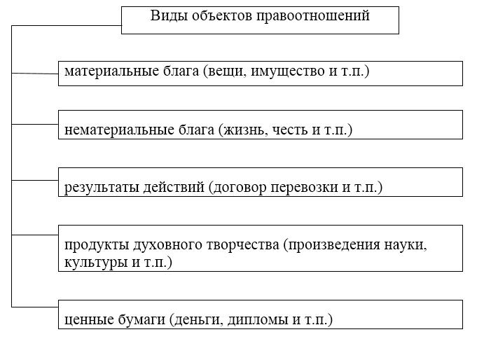Раздел iii. гражданское право: лекция 9. гражданские правоотношения