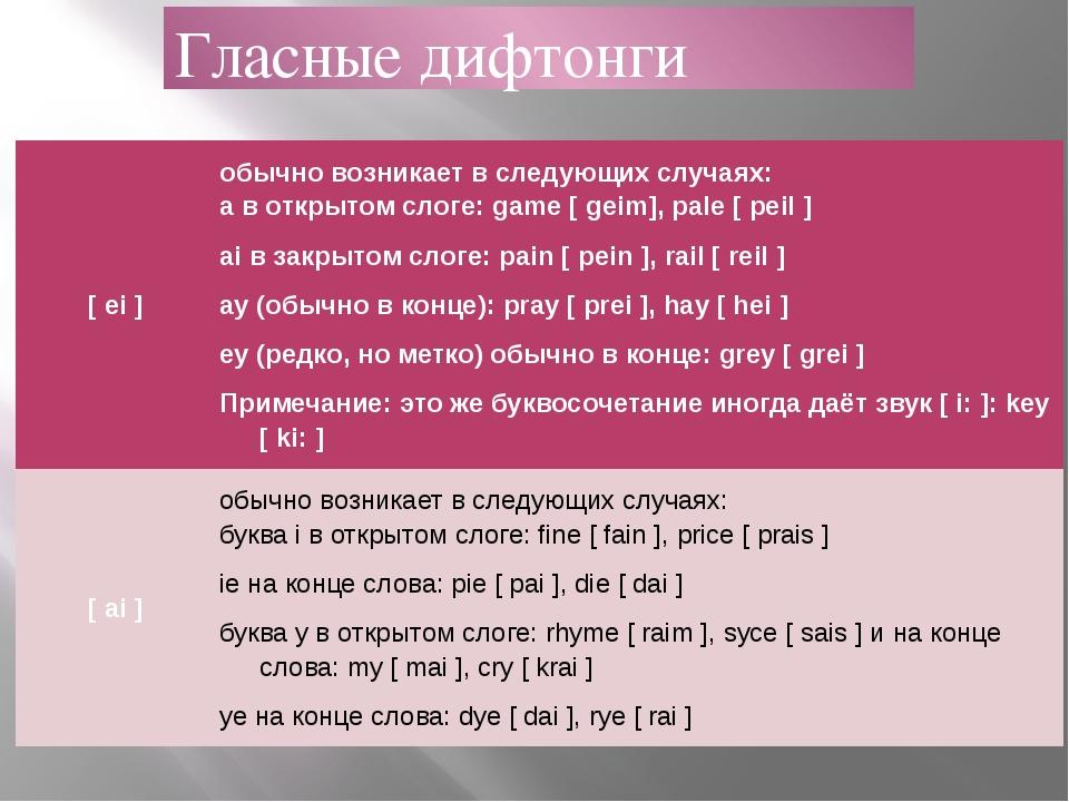 Дифтонги английского языка: транскрипция и произношение