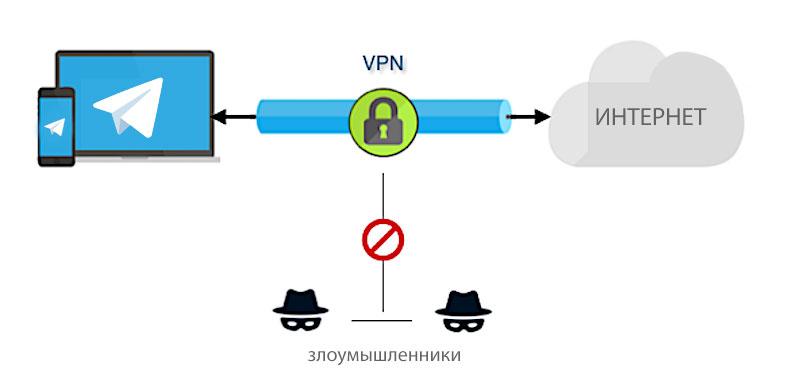Что такое vpn-сервисы и зачем они нужны в 2020 году?