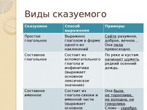 Типы сказуемых в предложении – таблица с примерами (8 класс)