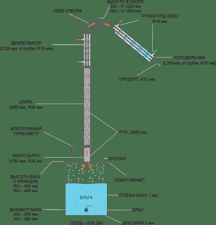 Как работает дефлегматор для самогонного аппарата и какой считается самым лучшим