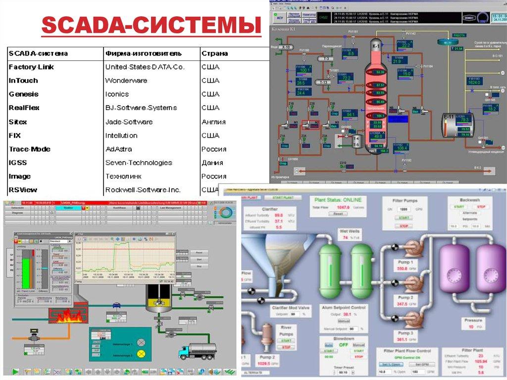 Scada система masterscada - российская scada - скачать бесплатно. что такое система скада узнайте на нашем сайте.