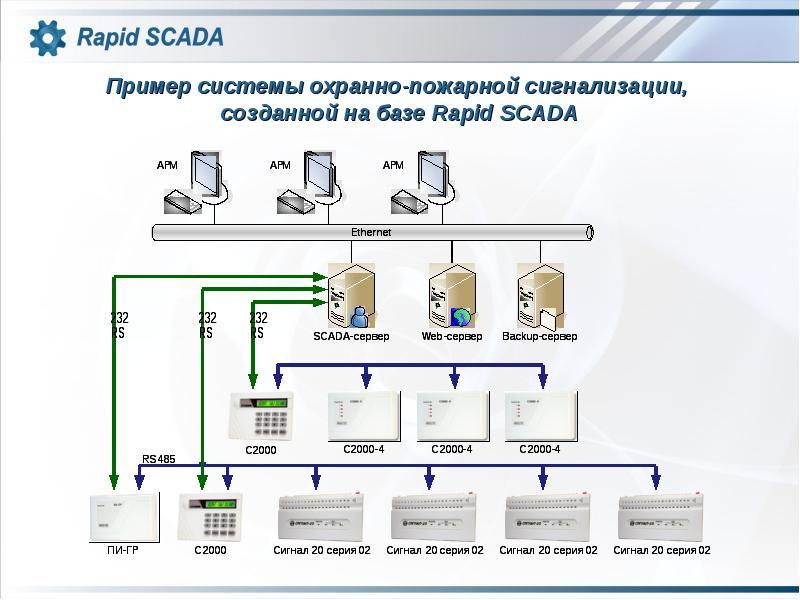 Результаты поиска по запросу «[scada]» / хабр