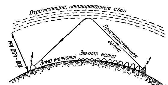 Радиоволны — википедия. что такое радиоволны