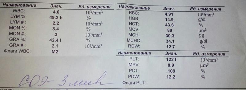 Расшифровка анализа крови plt повышен