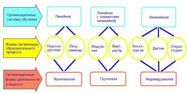 Формы ⚠️ организации обучения: определение, классификация, характеристика