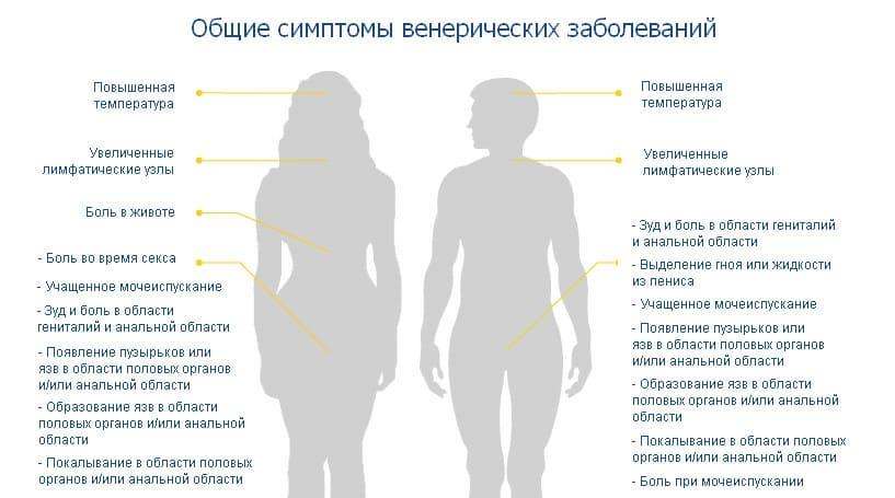 Диагностика зппп: какие методы наиболее точные.