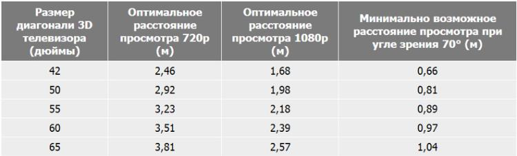 Как измерить диагональ телевизора в сантиметрах, перевод в дюймы