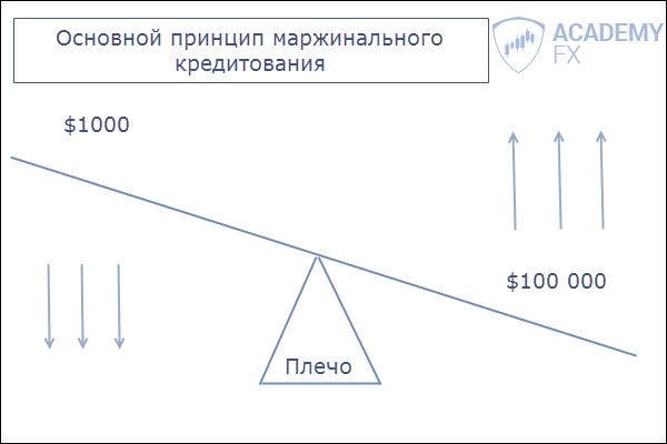 Маржа - что это такое простыми словами в денежном выражении- расскажем на сайте vklady-investicii.ru