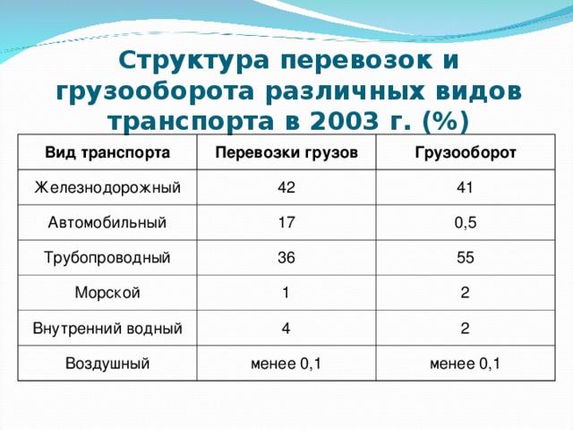 Грузооборот всех видов транспорта в россии
