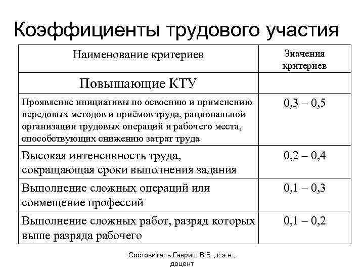 Кту - коэффициент трудового участия