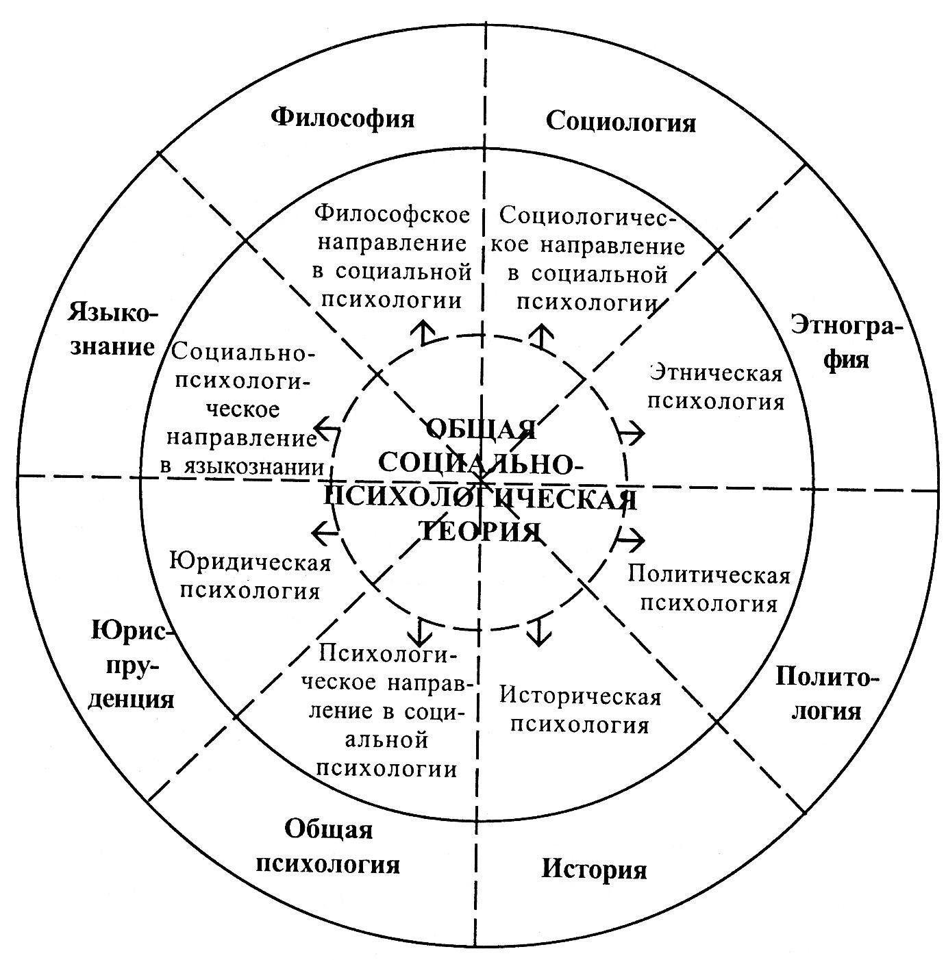 Что изучает предмет социальной психологии: чем занимается, основные задачи и методы