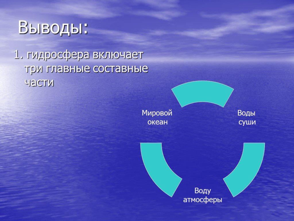 Гидросфера. объекты гидросферы. круговорот воды в природе / справочник :: бингоскул