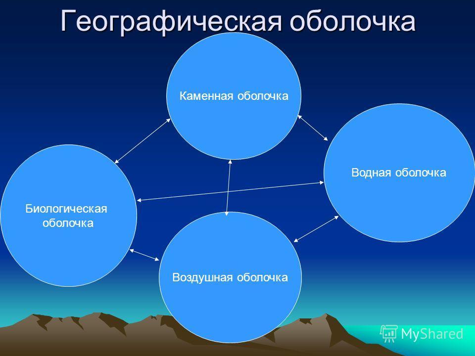 Закономерности географической оболочки