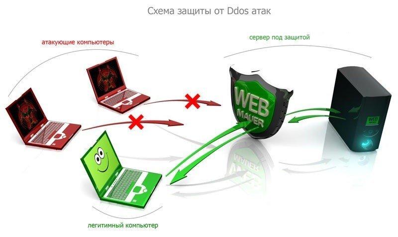 Ddos атака . объяснение и пример.