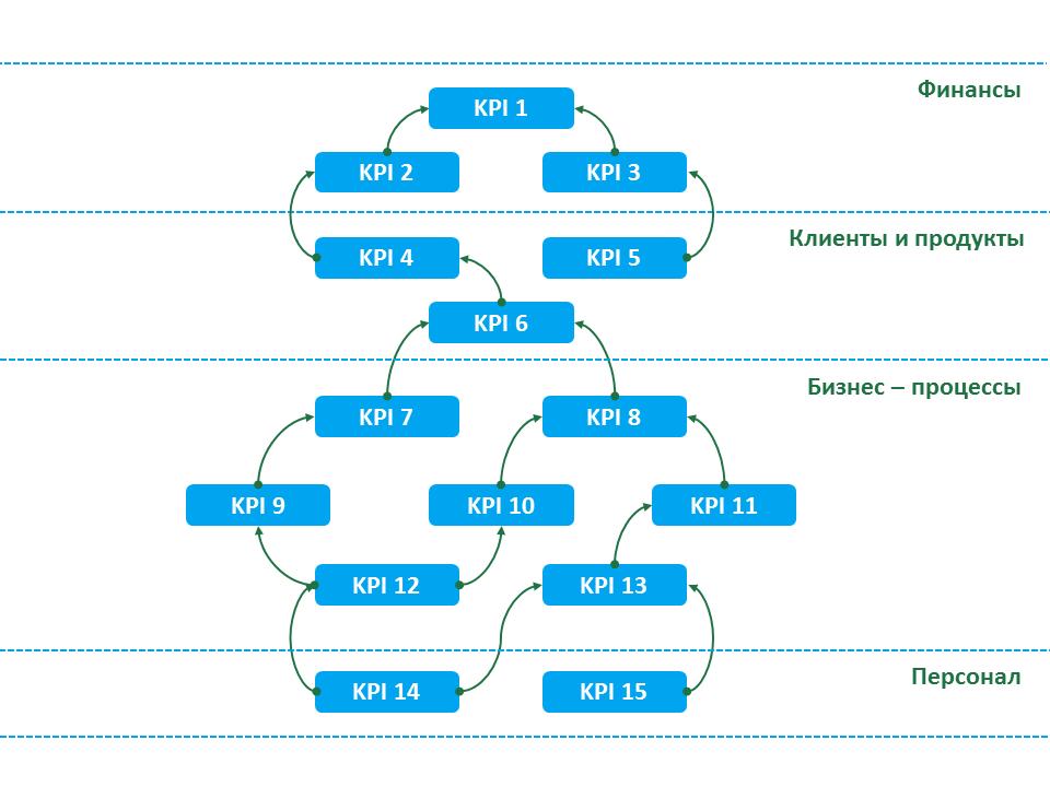 Road map - дорожная карта продукта. практическое руководство.